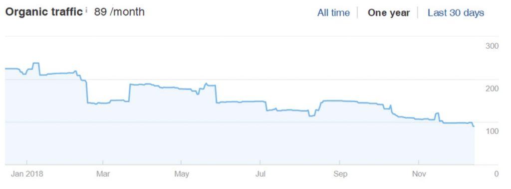 yell.com will ruin your seo organic traffic